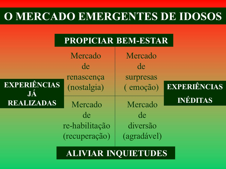O MERCADO EMERGENTES DE IDOSOS PROPICIAR BEM-ESTAR ALIVIAR INQUIETUDES EXPERIÊNCIAS INÉDITAS EXPERIÊNCIAS JÁ REALIZADAS Mercado de surpresas ( emoção) Mercado de re-habilitação (recuperação) Mercado de renascença (nostalgia) Mercado de diversão (agradável)