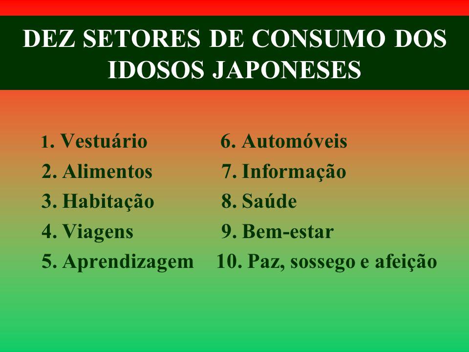 DEZ SETORES DE CONSUMO DOS IDOSOS JAPONESES 1. Vestuário 2.