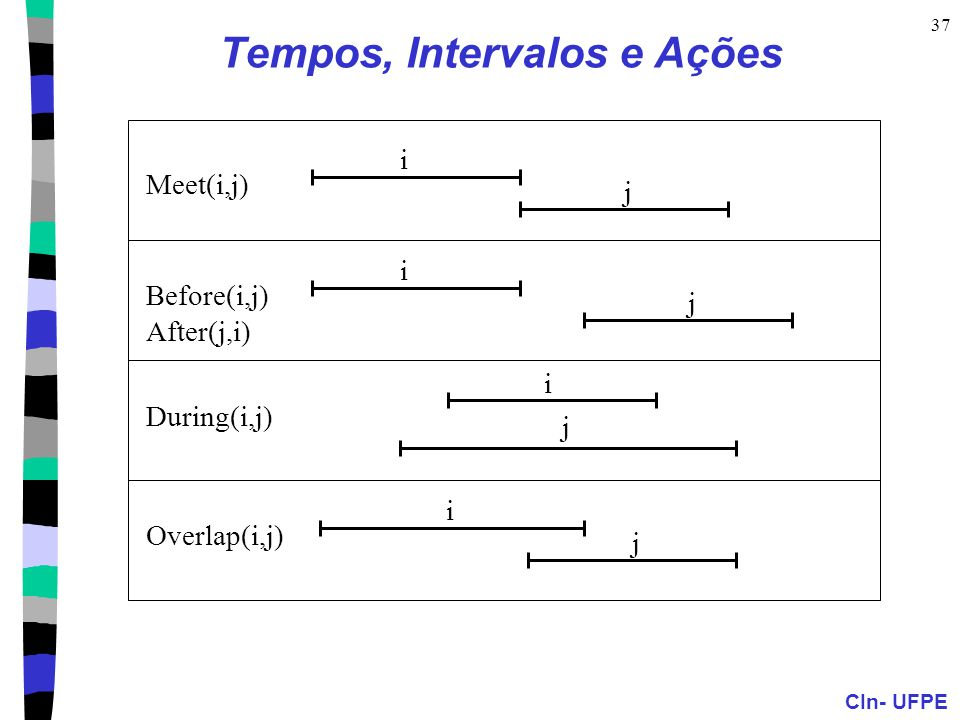 CIn- UFPE 37 Tempos, Intervalos e Ações Meet(i,j) i j Before(i,j) After(j,i) i j During(i,j) i j Overlap(i,j) i j