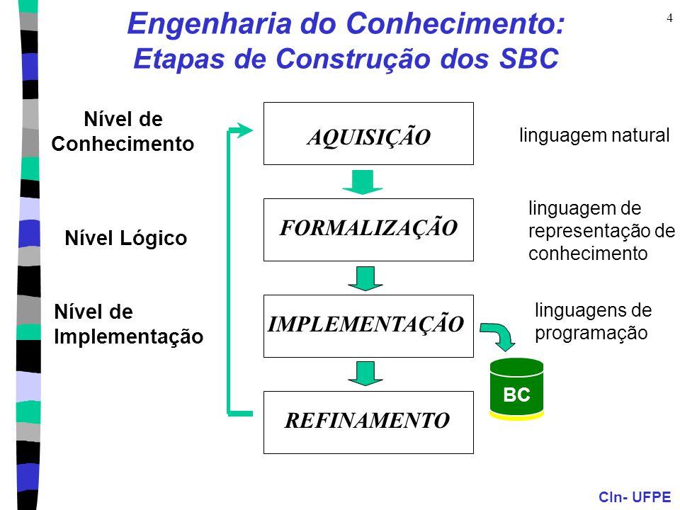 CIn- UFPE 4 Engenharia do Conhecimento: Etapas de Construção dos SBC Nível de Conhecimento Nível Lógico Nível de Implementação BC AQUISIÇÃO FORMALIZAÇ