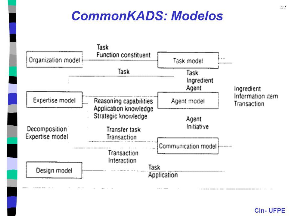 CIn- UFPE 42 CommonKADS: Modelos