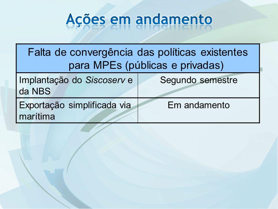 Falta de convergência das políticas existentes para MPEs (públicas e privadas) Implantação do Siscoserv e da NBS Segundo semestre Exportação simplificada via marítima Em andamento