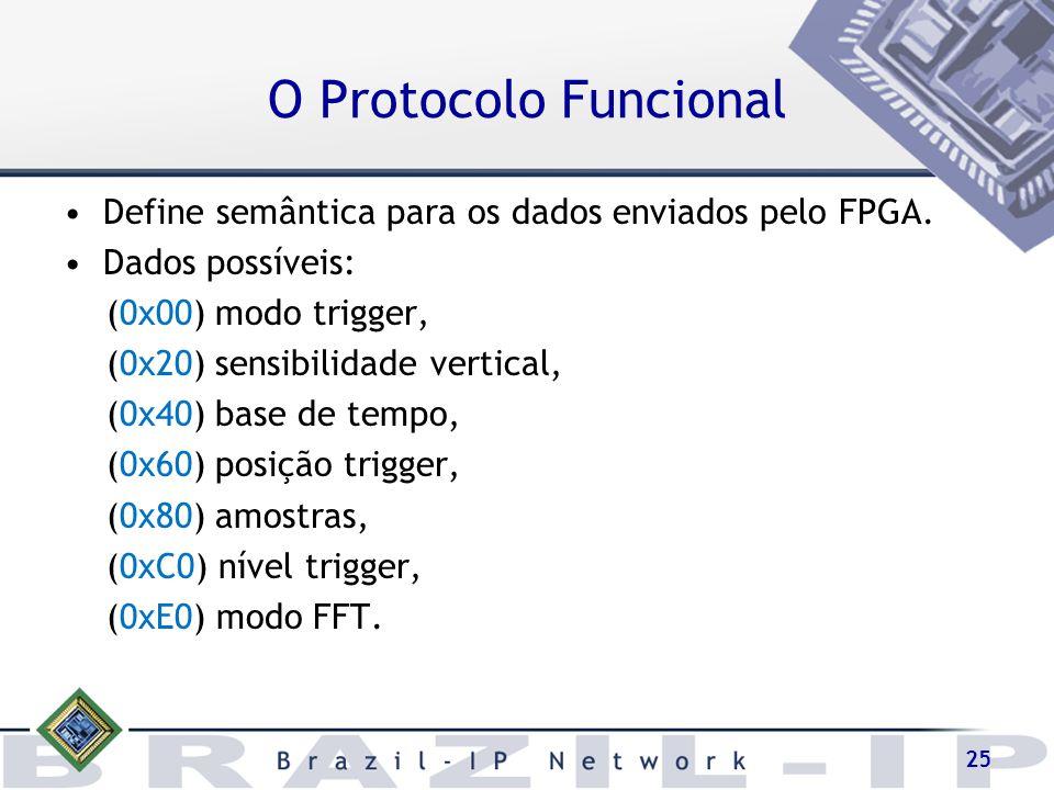 25 O Protocolo Funcional Define semântica para os dados enviados pelo FPGA. Dados possíveis: (0x00) modo trigger, (0x20) sensibilidade vertical, (0x40