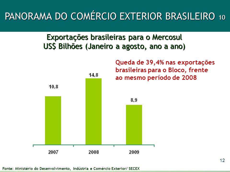 12 PANORAMA DO COMÉRCIO EXTERIOR BRASILEIRO 10 Exportações brasileiras para o Mercosul US$ Bilhões (Janeiro a agosto, ano a ano) Fonte: Ministério do