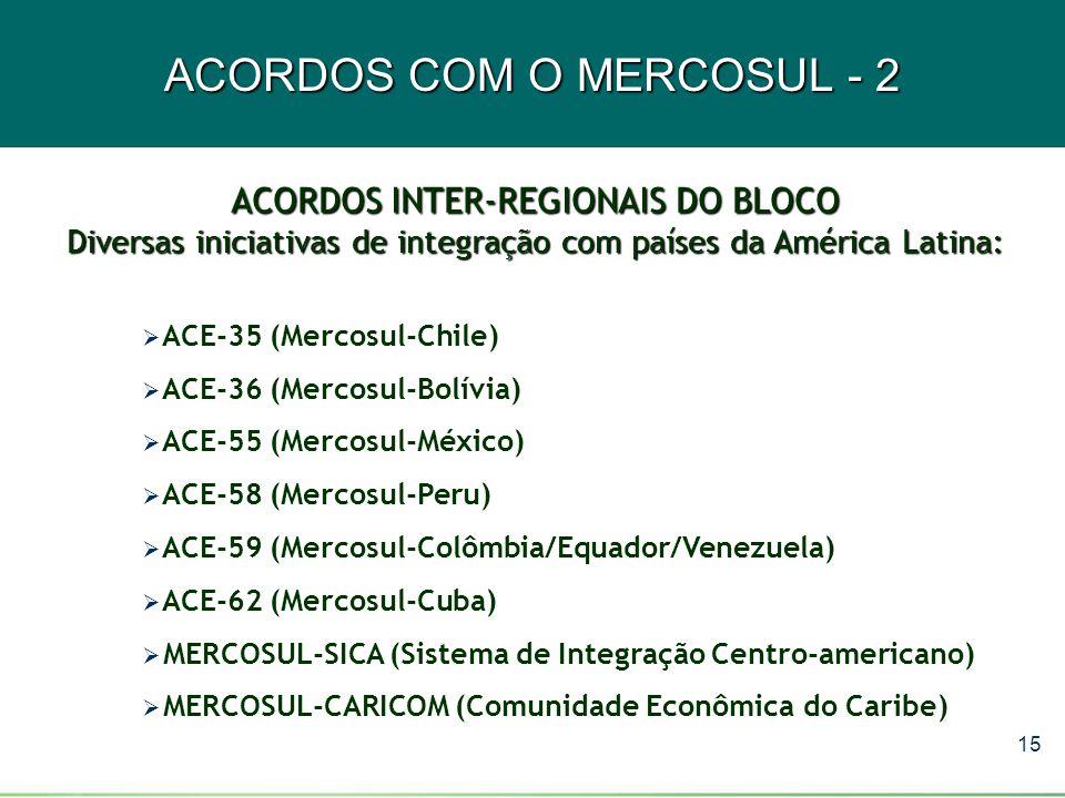 15 ACORDOS COM O MERCOSUL - 2 ACORDOS INTER-REGIONAIS DO BLOCO Diversas iniciativas de integração com países da América Latina:  ACE-35 (Mercosul-Chi