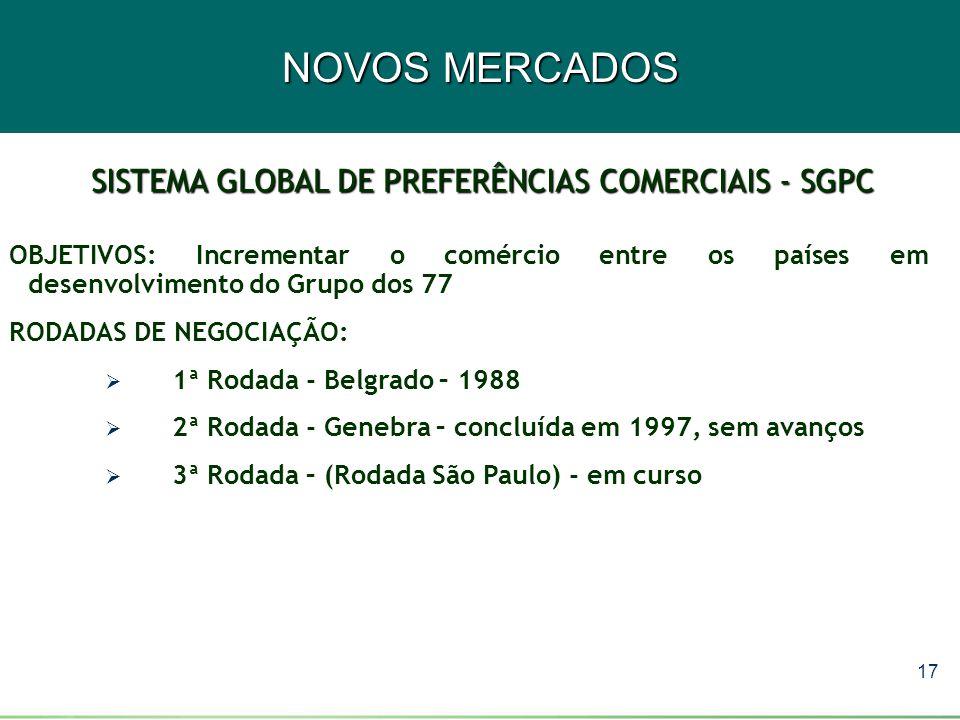 17 NOVOS MERCADOS SISTEMA GLOBAL DE PREFERÊNCIAS COMERCIAIS - SGPC OBJETIVOS: Incrementar o comércio entre os países em desenvolvimento do Grupo dos 7