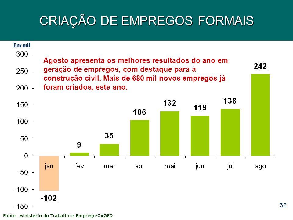 32 CRIAÇÃO DE EMPREGOS FORMAIS Agosto apresenta os melhores resultados do ano em geração de empregos, com destaque para a construção civil. Mais de 68