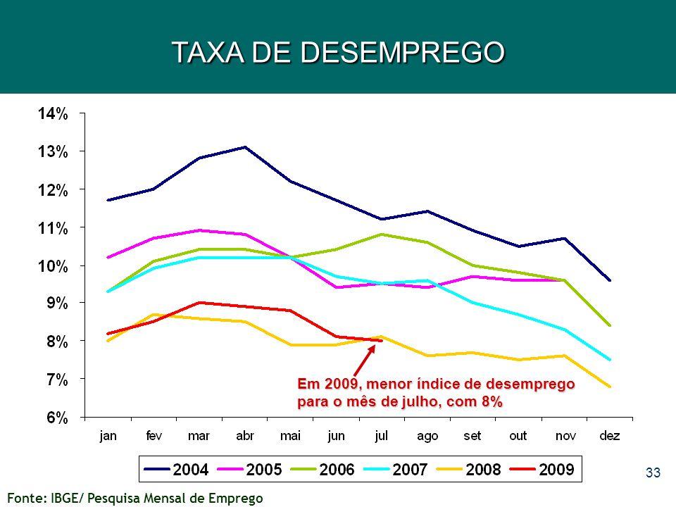 33 TAXA DE DESEMPREGO Em 2009, menor índice de desemprego para o mês de julho, com 8% Fonte: IBGE/ Pesquisa Mensal de Emprego