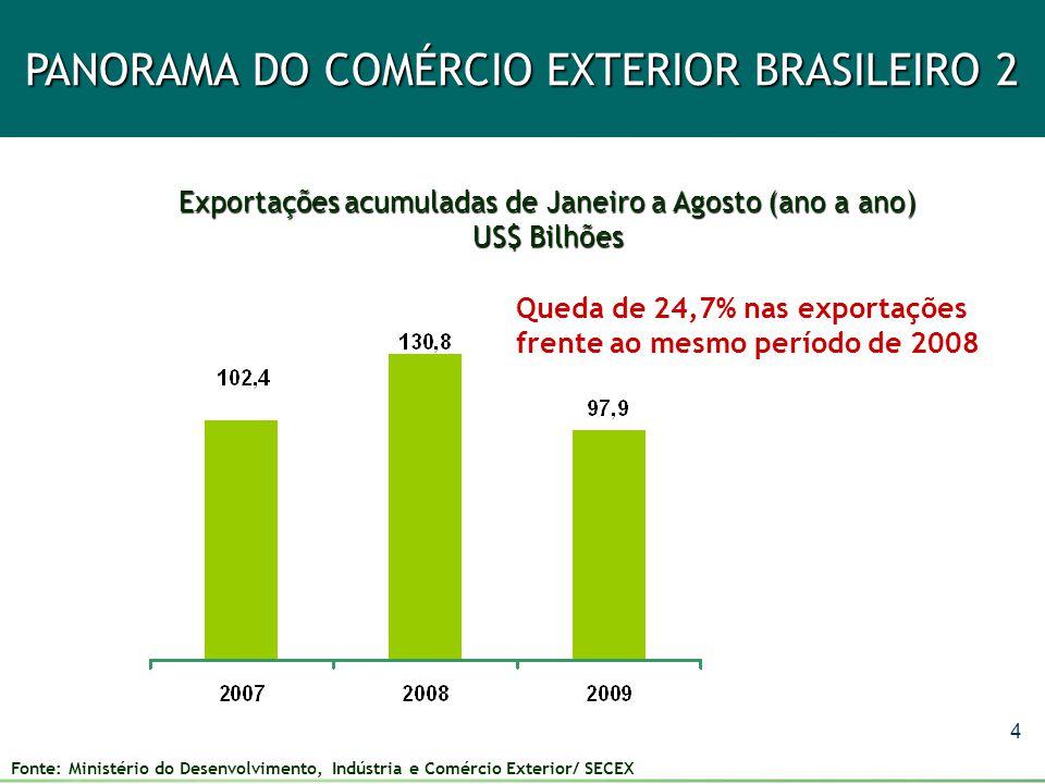 4 PANORAMA DO COMÉRCIO EXTERIOR BRASILEIRO 2 Exportações acumuladas de Janeiro a Agosto (ano a ano) US$ Bilhões Queda de 24,7% nas exportações frente