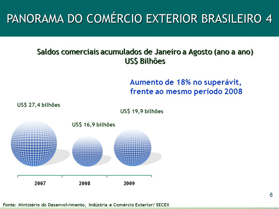 6 PANORAMA DO COMÉRCIO EXTERIOR BRASILEIRO 4 Saldos comerciais acumulados de Janeiro a Agosto (ano a ano) US$ Bilhões US$ 27,4 bilhões US$ 16,9 bilhõe