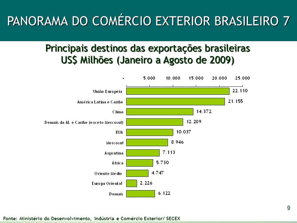 10 PANORAMA DO COMÉRCIO EXTERIOR BRASILEIRO 8 Principais países de destino das exportações brasileiras US$ Bilhões (Janeiro a Agosto de 2009) Valor Variação 2009/2008 Participação Valor Variação 2009/2008 Participação 1º China 14,3 20,5% 14,6% 2º Estados Unidos 10,0 -45,5% 10,1% 3º Argentina 7,1 -40,9% 7,2% 4º Países Baixos 5,2 -27% 5,3% 5º Alemanha 3,7 - 32,7% 3,8% 6º Japão 2,6 -30,2% 2,7% 7º Reino Unido 2,4 -2,4% 2,3% 8º Venezuela 2,1 -28,4% 2,2% 9º Bélgica 2,0 -26,3% 2,2% 10º Itália 1,9 -38,9% 2,0% Fonte: Ministério do Desenvolvimento, Indústria e Comércio Exterior/ SECEX