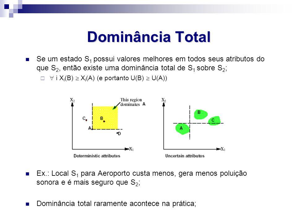 Dominância Total Se um estado S 1 possui valores melhores em todos seus atributos do que S 2, então existe uma dominância total de S 1 sobre S 2 ;   i X i (B)  X i (A) (e portanto U(B)  U(A)) Ex.: Local S 1 para Aeroporto custa menos, gera menos poluição sonora e é mais seguro que S 2 ; Dominância total raramente acontece na prática;