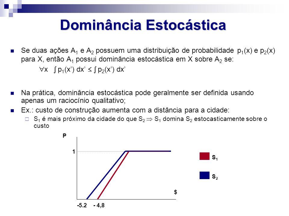 Dominância Estocástica Se duas ações A 1 e A 2 possuem uma distribuição de probabilidade p 1 (x) e p 2 (x) para X, então A 1 possui dominância estocástica em X sobre A 2 se:  x  p 1 (x') dx'   p 2 (x') dx' Na prática, dominância estocástica pode geralmente ser definida usando apenas um raciocínio qualitativo; Ex.: custo de construção aumenta com a distância para a cidade:  S 1 é mais próximo da cidade do que S 2  S 1 domina S 2 estocasticamente sobre o custo $ - 4,8 -5.2 P S1S1 S2S2 1