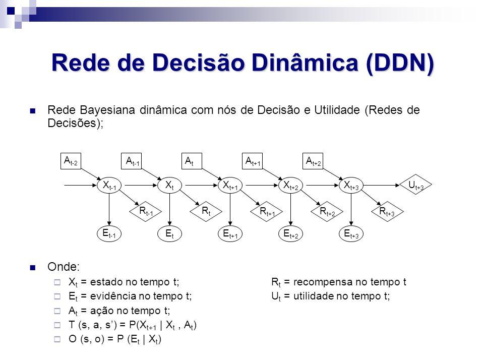 Rede de Decisão Dinâmica (DDN) Rede Bayesiana dinâmica com nós de Decisão e Utilidade (Redes de Decisões); Onde:  X t = estado no tempo t;R t = recompensa no tempo t  E t = evidência no tempo t;U t = utilidade no tempo t;  A t = ação no tempo t;  T (s, a, s') = P(X t+1 | X t, A t )  O (s, o) = P (E t | X t ) A t-2 A t-1 AtAt A t+1 A t+2 X t-1 XtXt X t+1 X t+2 X t+3 R t-1 RtRt R t+1 R t+2 R t+3 U t+3 E t-1 E t+3 E t+2 E t+1 EtEt