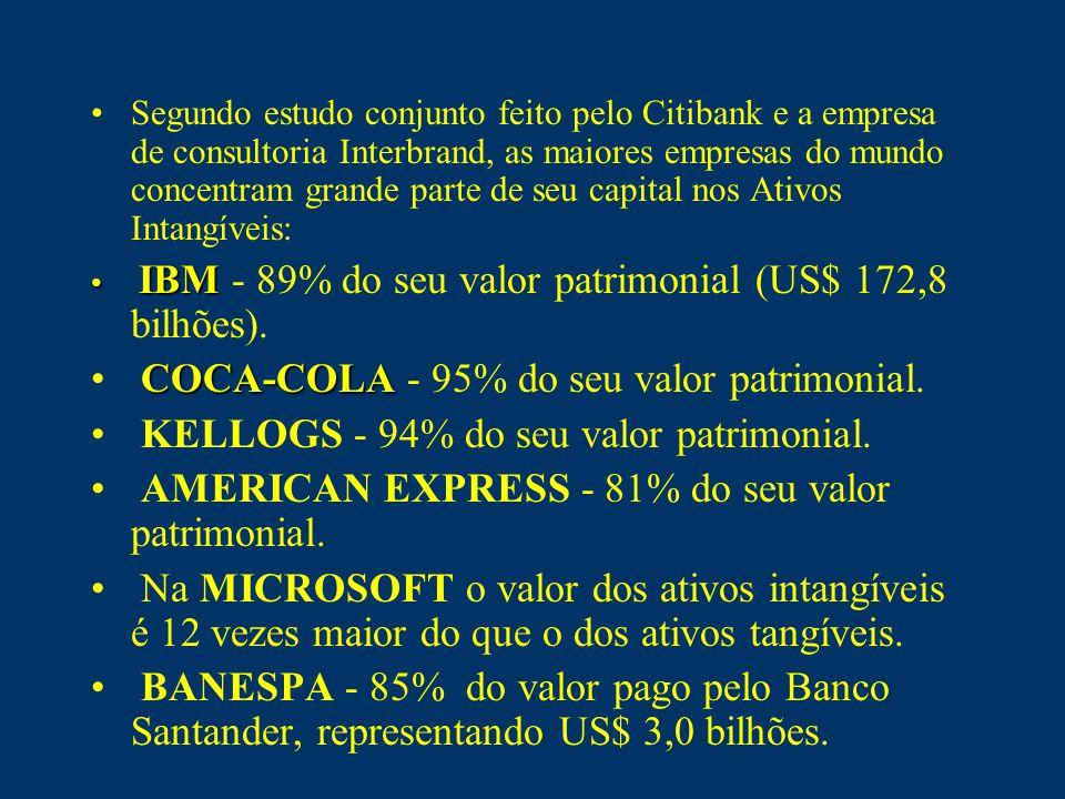 Segundo estudo conjunto feito pelo Citibank e a empresa de consultoria Interbrand, as maiores empresas do mundo concentram grande parte de seu capital nos Ativos Intangíveis: IBM IBM - 89% do seu valor patrimonial (US$ 172,8 bilhões).