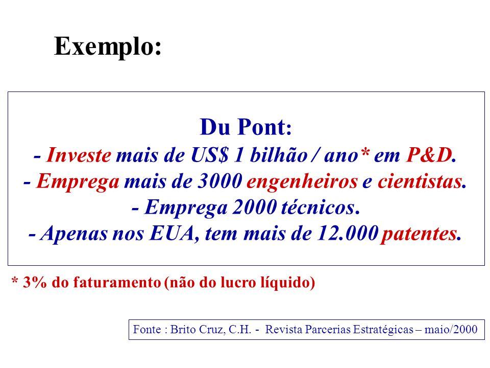 Du Pont : - Investe mais de US$ 1 bilhão / ano* em P&D.