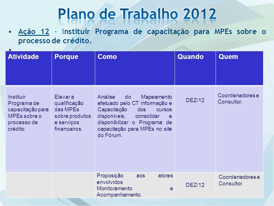 Ação 12 - Instituir Programa de capacitação para MPEs sobre o processo de crédito.. AtividadePorqueComoQuandoQuem Instituir Programa de capacitação pa