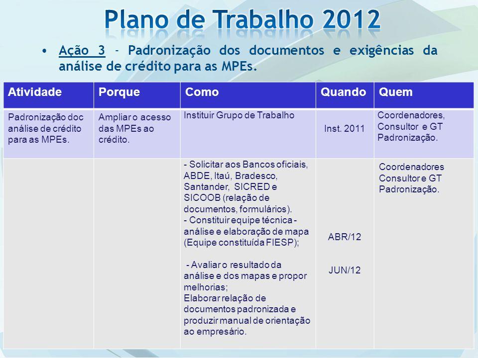 Ação 3 - Padronização dos documentos e exigências da análise de crédito para as MPEs. AtividadePorqueComoQuandoQuem Padronização doc análise de crédit
