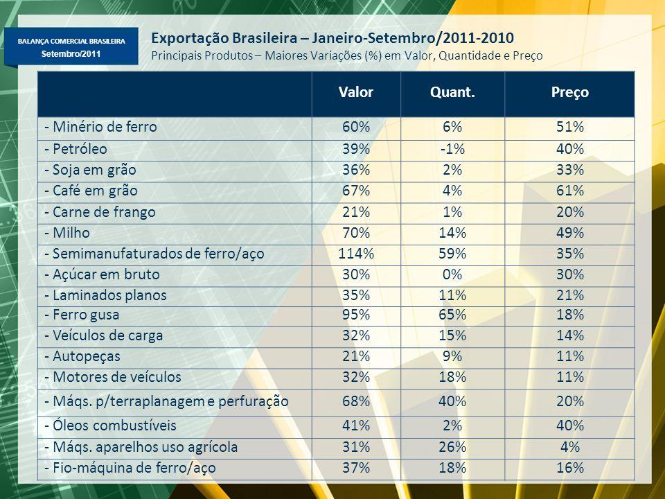 BALANÇA COMERCIAL BRASILEIRA Maio/2011 Setembro/2011 Exportação Brasileira – Janeiro-Setembro/2011-2010 Principais Produtos – Maiores Variações (%) em Valor, Quantidade e Preço ValorQuant.Preço - Minério de ferro60%6%51% - Petróleo39%-1%40% - Soja em grão36%2%33% - Café em grão67%4%61% - Carne de frango21%1%20% - Milho70%14%49% - Semimanufaturados de ferro/aço114%59%35% - Açúcar em bruto30%0%30% - Laminados planos35%11%21% - Ferro gusa95%65%18% - Veículos de carga32%15%14% - Autopeças21%9%11% - Motores de veículos32%18%11% - Máqs.
