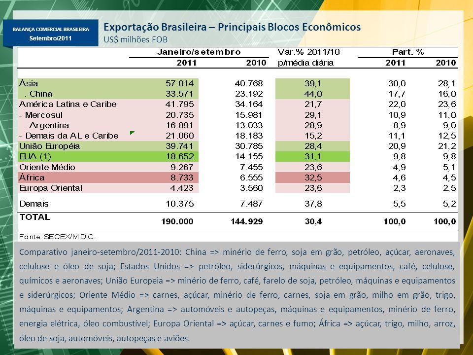 BALANÇA COMERCIAL BRASILEIRA Maio/2011 Setembro/2011 Exportação Brasileira – Principais Blocos Econômicos US$ milhões FOB Comparativo janeiro-setembro