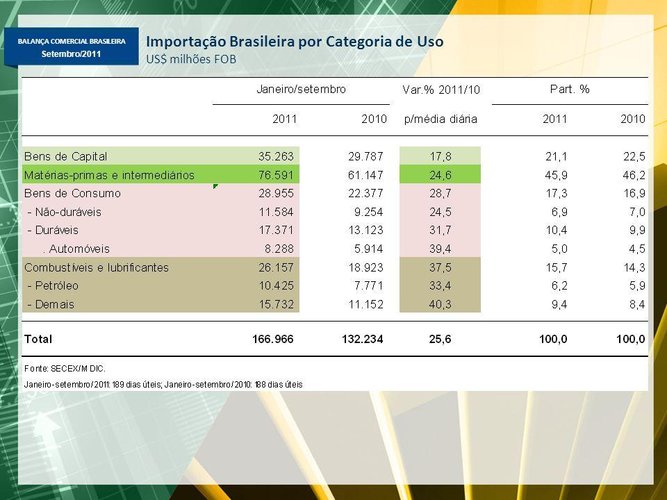 BALANÇA COMERCIAL BRASILEIRA Maio/2011 Setembro/2011 Importação Brasileira por Categoria de Uso US$ milhões FOB