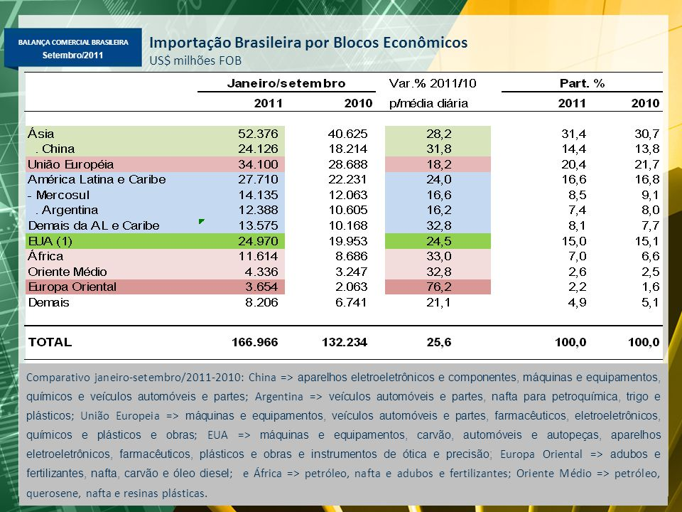 BALANÇA COMERCIAL BRASILEIRA Maio/2011 Setembro/2011 Importação Brasileira por Blocos Econômicos US$ milhões FOB Comparativo janeiro-setembro/2011-201