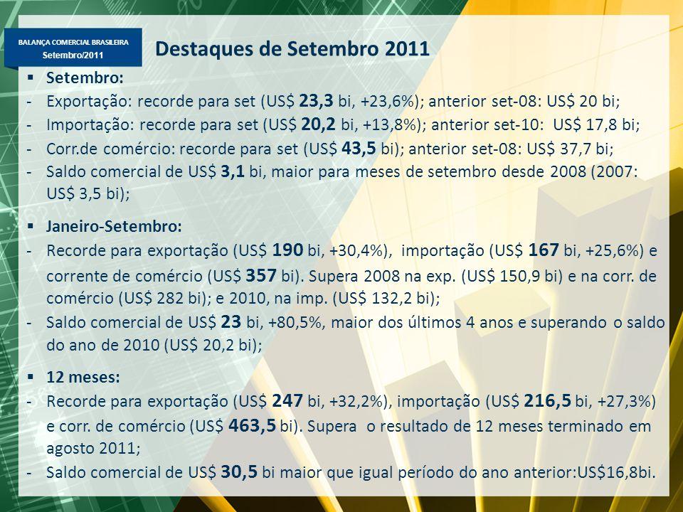 BALANÇA COMERCIAL BRASILEIRA Maio/2011 Setembro/2011 Destaques de Setembro 2011  Setembro: -Exportação: recorde para set (US$ 23,3 bi, +23,6%); anterior set-08: US$ 20 bi; -Importação: recorde para set (US$ 20,2 bi, +13,8%); anterior set-10: US$ 17,8 bi; -Corr.de comércio: recorde para set (US$ 43,5 bi); anterior set-08: US$ 37,7 bi; -Saldo comercial de US$ 3,1 bi, maior para meses de setembro desde 2008 (2007: US$ 3,5 bi);  Janeiro-Setembro: -Recorde para exportação (US$ 190 bi, +30,4%), importação (US$ 167 bi, +25,6%) e corrente de comércio (US$ 357 bi).