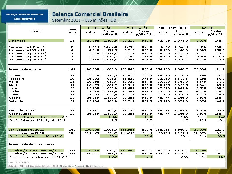 BALANÇA COMERCIAL BRASILEIRA Maio/2011 Setembro/2011 Balança Comercial Brasileira Setembro 2011 – US$ milhões FOB