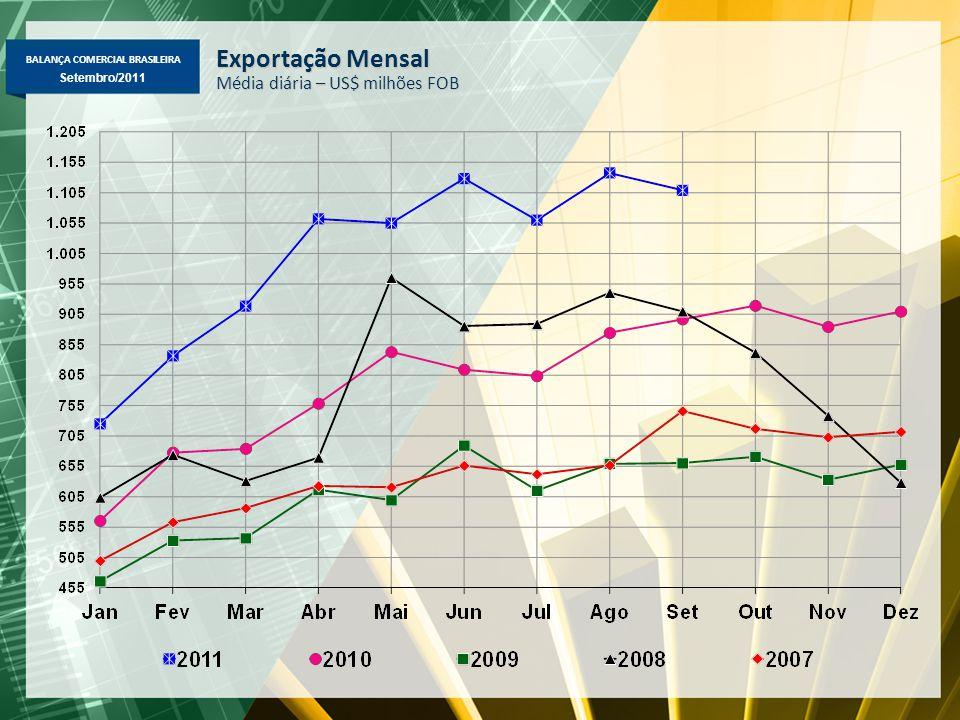 BALANÇA COMERCIAL BRASILEIRA Maio/2011 Setembro/2011 Exportação Mensal Média diária – US$ milhões FOB