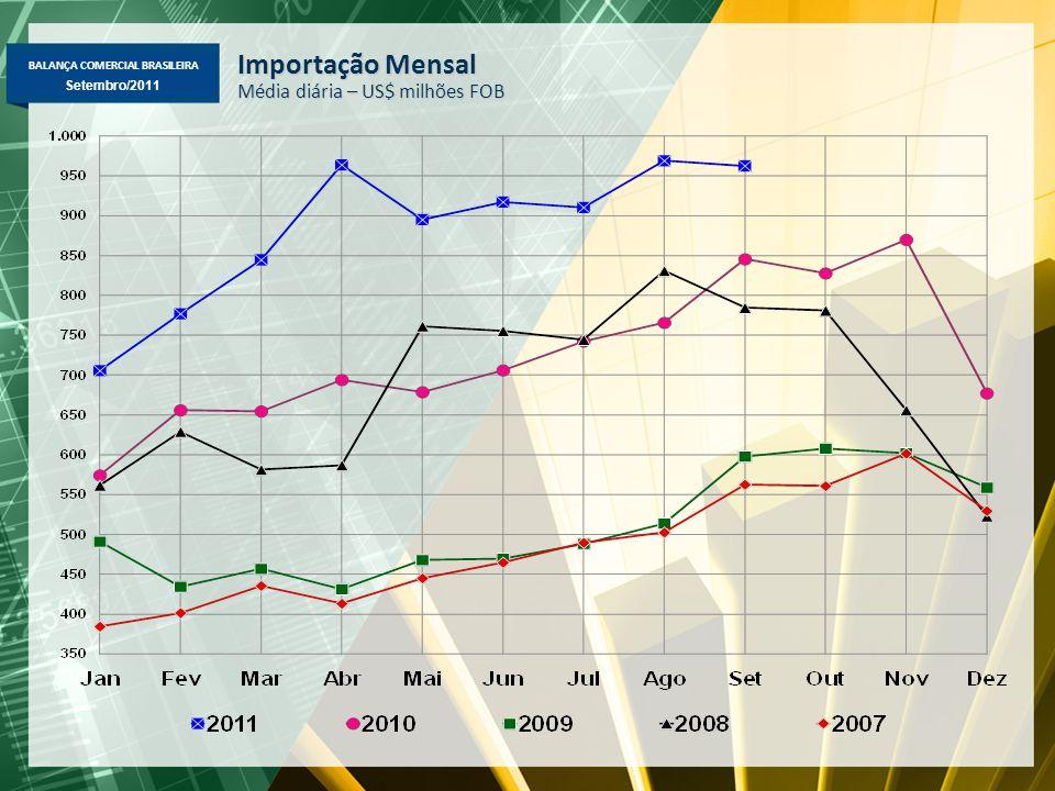 BALANÇA COMERCIAL BRASILEIRA Maio/2011 Setembro/2011 Importação Mensal Média diária – US$ milhões FOB