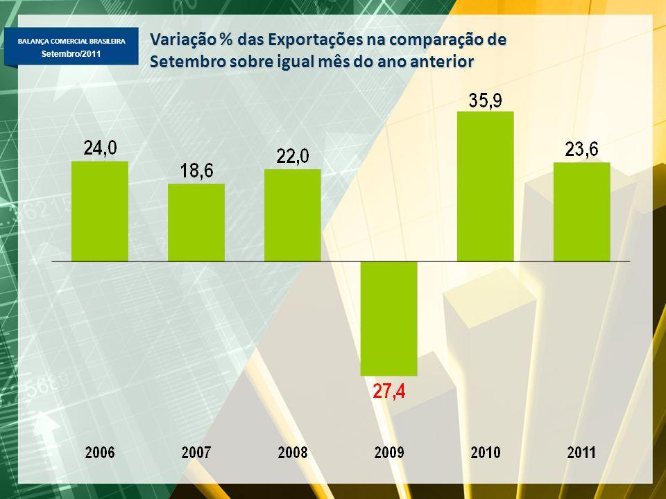 BALANÇA COMERCIAL BRASILEIRA Maio/2011 Setembro/2011 Variação % das Exportações na comparação de Setembro sobre igual mês do ano anterior