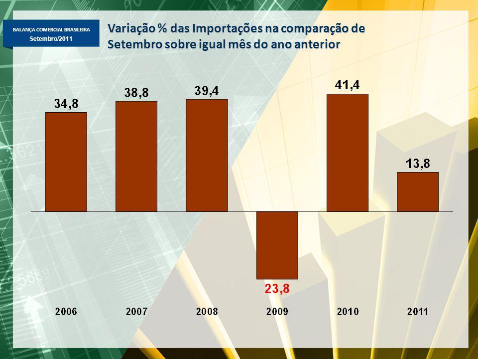 BALANÇA COMERCIAL BRASILEIRA Maio/2011 Setembro/2011 Variação % das Importações na comparação de Setembro sobre igual mês do ano anterior
