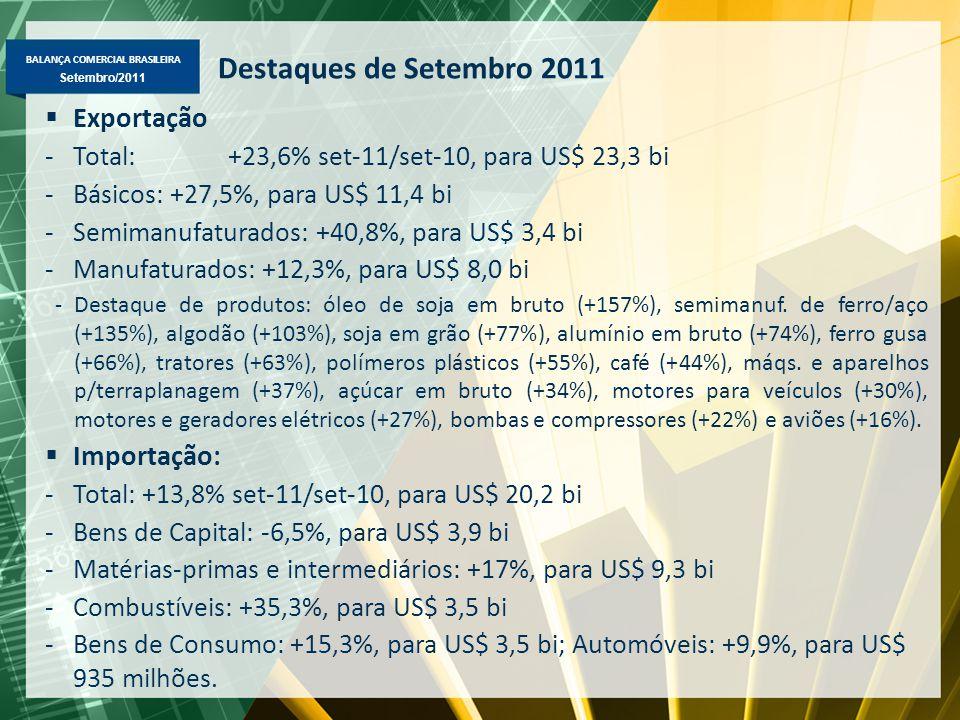 BALANÇA COMERCIAL BRASILEIRA Maio/2011 Setembro/2011 Destaques de Setembro 2011  Exportação -Total: +23,6% set-11/set-10, para US$ 23,3 bi -Básicos: +27,5%, para US$ 11,4 bi -Semimanufaturados: +40,8%, para US$ 3,4 bi -Manufaturados: +12,3%, para US$ 8,0 bi -Destaque de produtos: óleo de soja em bruto (+157%), semimanuf.