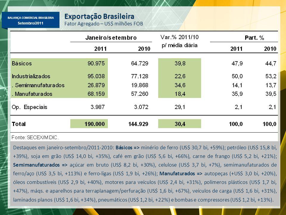 BALANÇA COMERCIAL BRASILEIRA Maio/2011 Setembro/2011 Exportação Brasileira Fator Agregado – US$ milhões FOB Destaques em janeiro-setembro/2011-2010: Básicos => minério de ferro (US$ 30,7 bi, +59%); petróleo (US$ 15,8 bi, +39%), soja em grão (US$ 14,0 bi, +35%), café em grão (US$ 5,6 bi, +66%), carne de frango (US$ 5,2 bi, +21%); Semimanufaturados => açúcar em bruto (US$ 8,2 bi, +30%), celulose (US$ 3,7 bi, +7%), semimanufaturados de ferro/aço (US$ 3,5 bi, +113%) e ferro-ligas (US$ 1,9 bi, +26%); Manufaturados => autopeças (+US$ 3,0 bi, +20%), óleos combustíveis (US$ 2,9 bi, +40%), motores para veículos (US$ 2,4 bi, +31%), polímeros plásticos (US$ 1,7 bi, +47%), máqs.