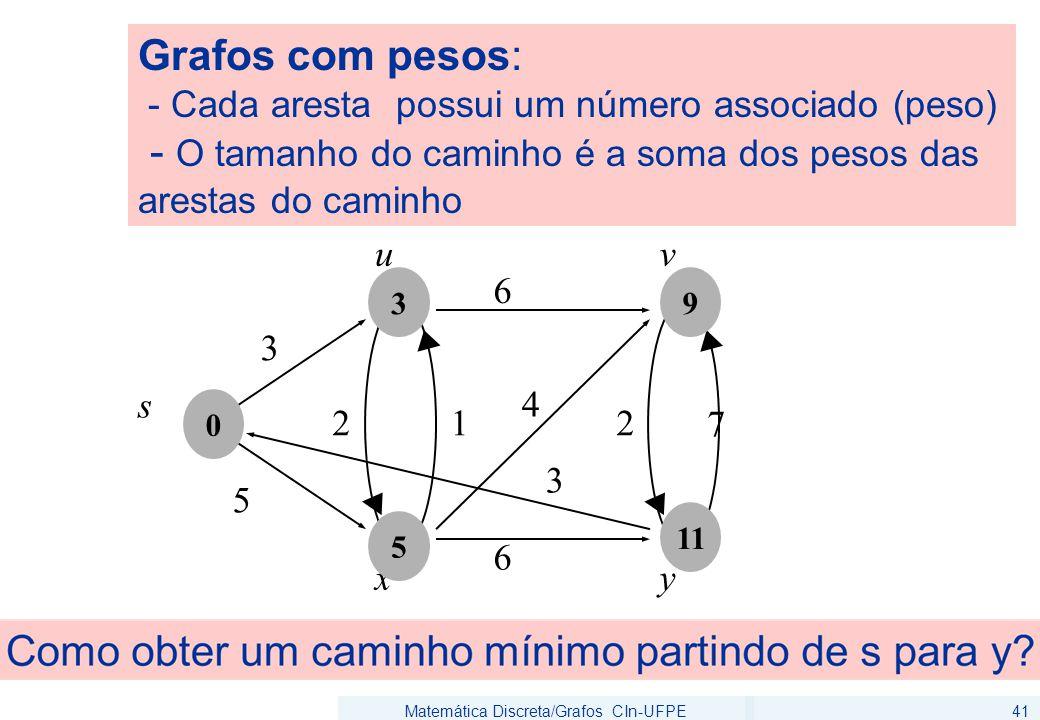 Matemática Discreta/Grafos CIn-UFPE41 6 5 u 3 s 6 2 7 v xy 4 12 3 0 5 3 11 9 Grafos com pesos: - Cada aresta possui um número associado (peso) - O tam