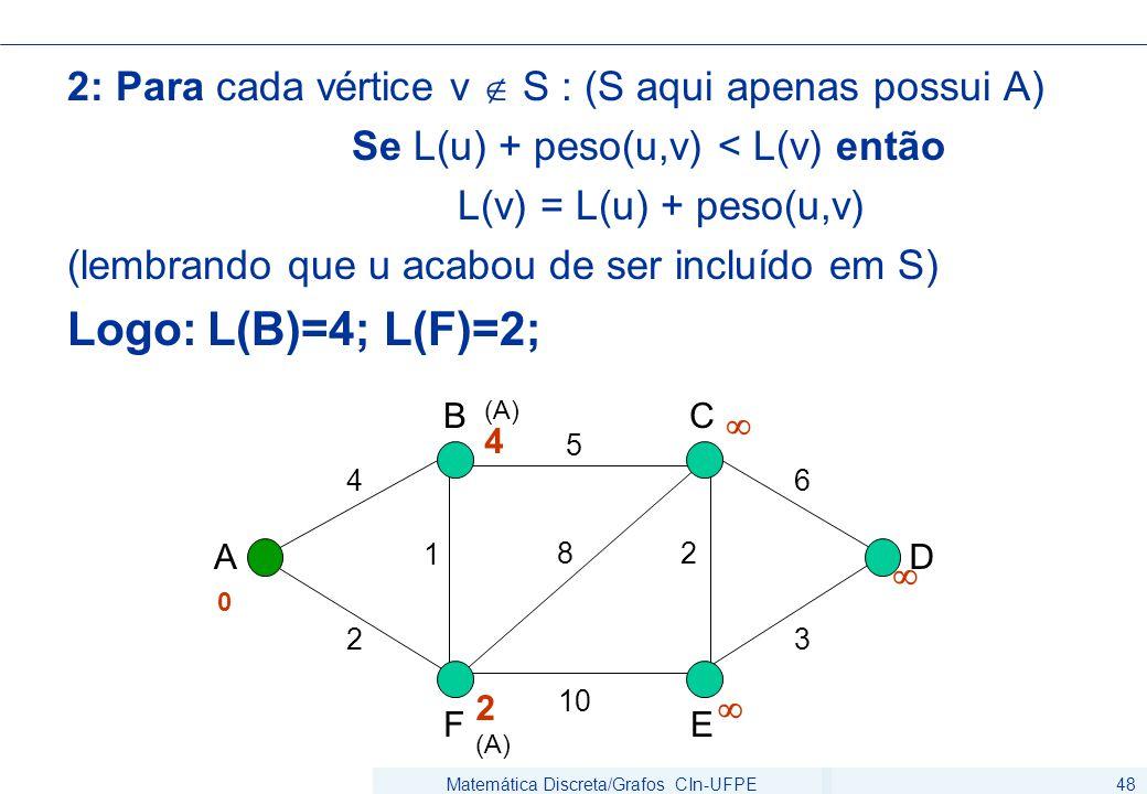 Matemática Discreta/Grafos CIn-UFPE48 2: Para cada vértice v  S : (S aqui apenas possui A) Se L(u) + peso(u,v) < L(v) então L(v) = L(u) + peso(u,v) (