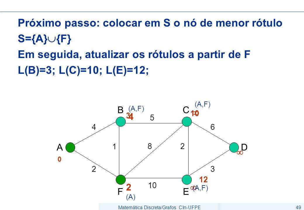 Matemática Discreta/Grafos CIn-UFPE49 Próximo passo: colocar em S o nó de menor rótulo S={A}  {F} Em seguida, atualizar os rótulos a partir de F L(B)