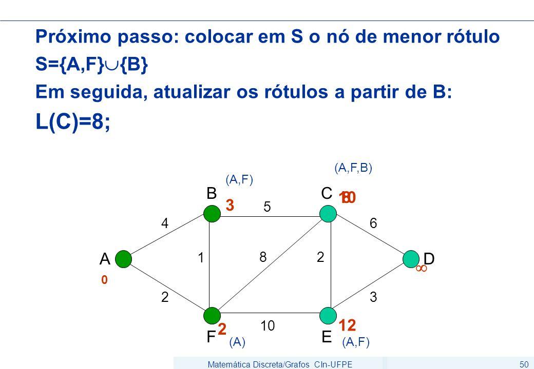 Matemática Discreta/Grafos CIn-UFPE50 Próximo passo: colocar em S o nó de menor rótulo S={A,F}  {B} Em seguida, atualizar os rótulos a partir de B: L
