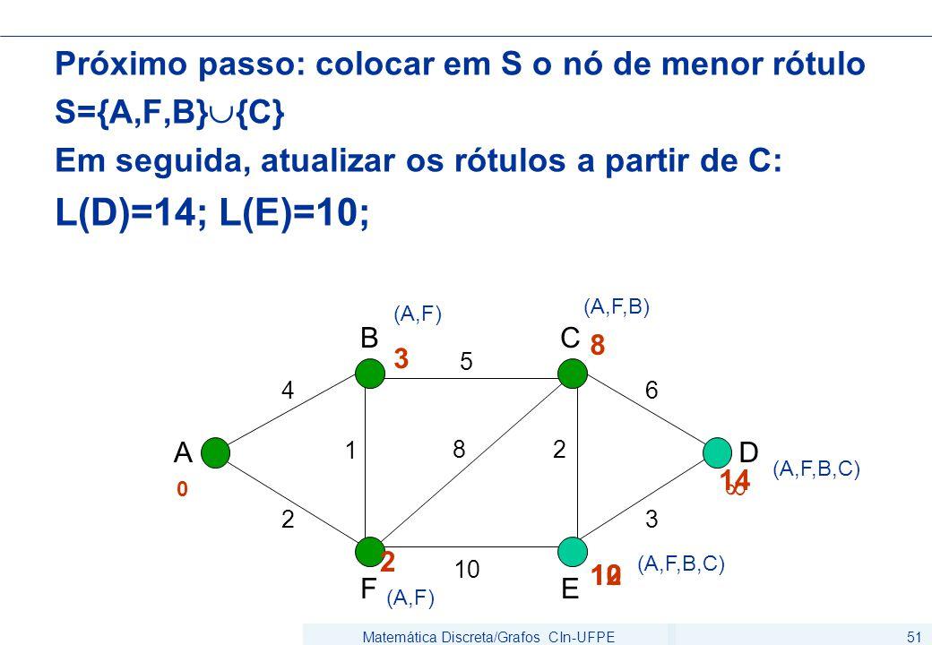 Matemática Discreta/Grafos CIn-UFPE51 Próximo passo: colocar em S o nó de menor rótulo S={A,F,B}  {C} Em seguida, atualizar os rótulos a partir de C: