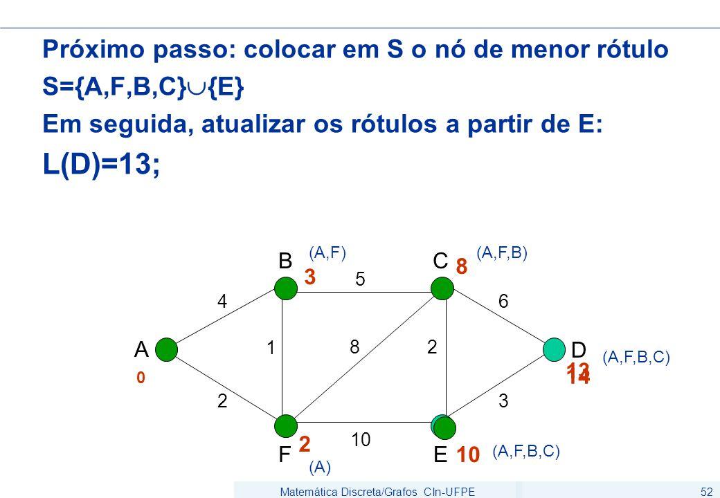 Matemática Discreta/Grafos CIn-UFPE52 Próximo passo: colocar em S o nó de menor rótulo S={A,F,B,C}  {E} Em seguida, atualizar os rótulos a partir de