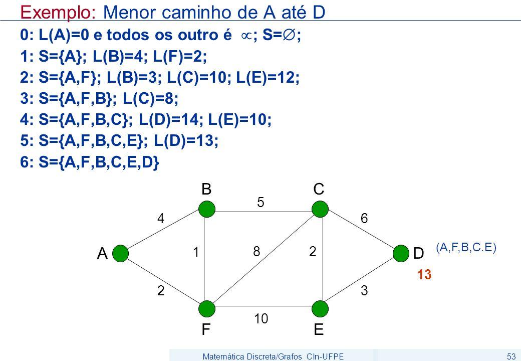 Matemática Discreta/Grafos CIn-UFPE53 Exemplo: Menor caminho de A até D 0: L(A)=0 e todos os outro é  ; S=  ; 1: S={A}; L(B)=4; L(F)=2; 2: S={A,F};