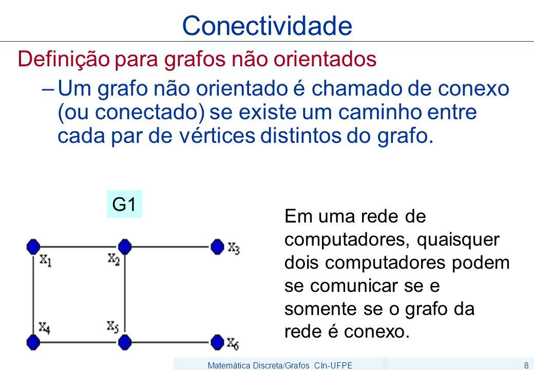 Matemática Discreta/Grafos CIn-UFPE8 Definição para grafos não orientados –Um grafo não orientado é chamado de conexo (ou conectado) se existe um cami