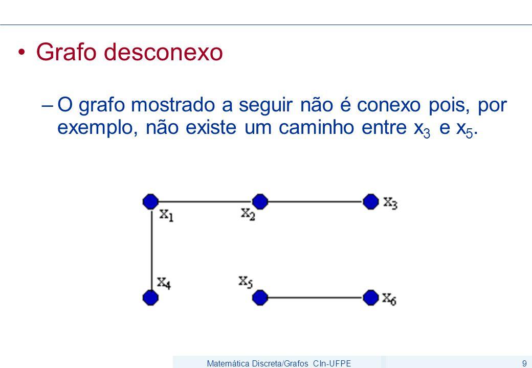 Matemática Discreta/Grafos CIn-UFPE10 Componente conexa –Um grafo G(V,A) desconexo é formado por pelo menos dois subgrafos conexos, disjuntos em relação aos vértices –Cada um destes subgrafos conexos é dito ser uma componente conexa de G.