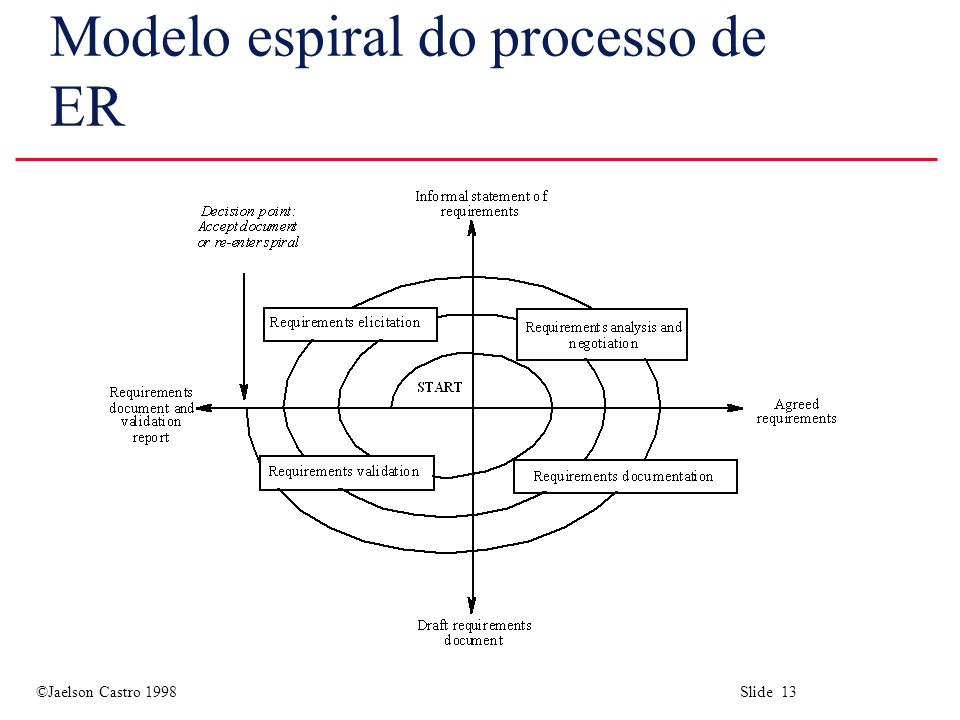 ©Jaelson Castro 1998 Slide 13 Modelo espiral do processo de ER