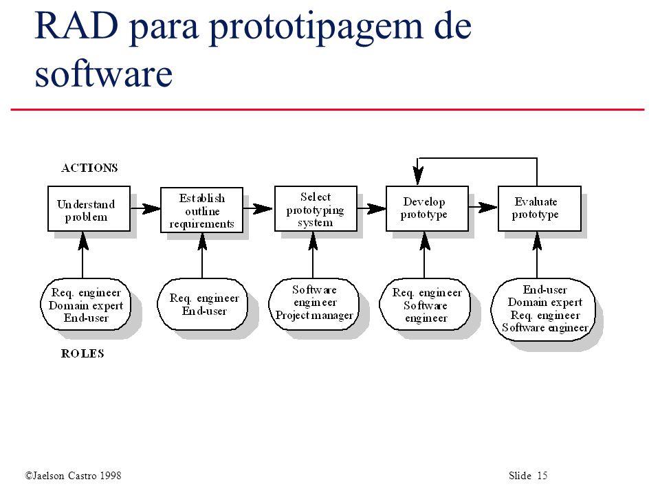 ©Jaelson Castro 1998 Slide 15 RAD para prototipagem de software