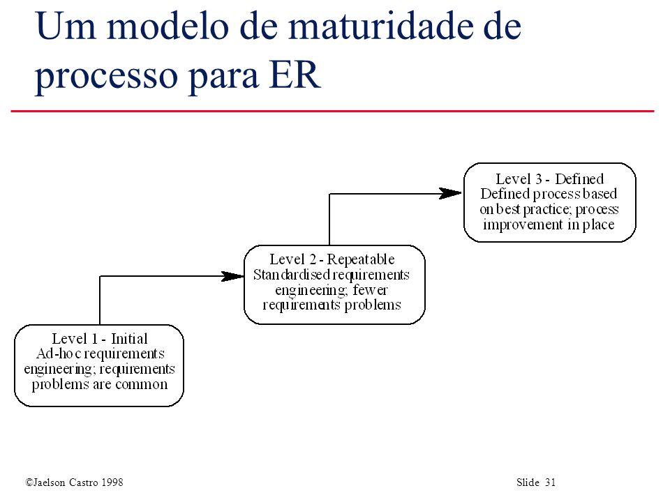 ©Jaelson Castro 1998 Slide 31 Um modelo de maturidade de processo para ER
