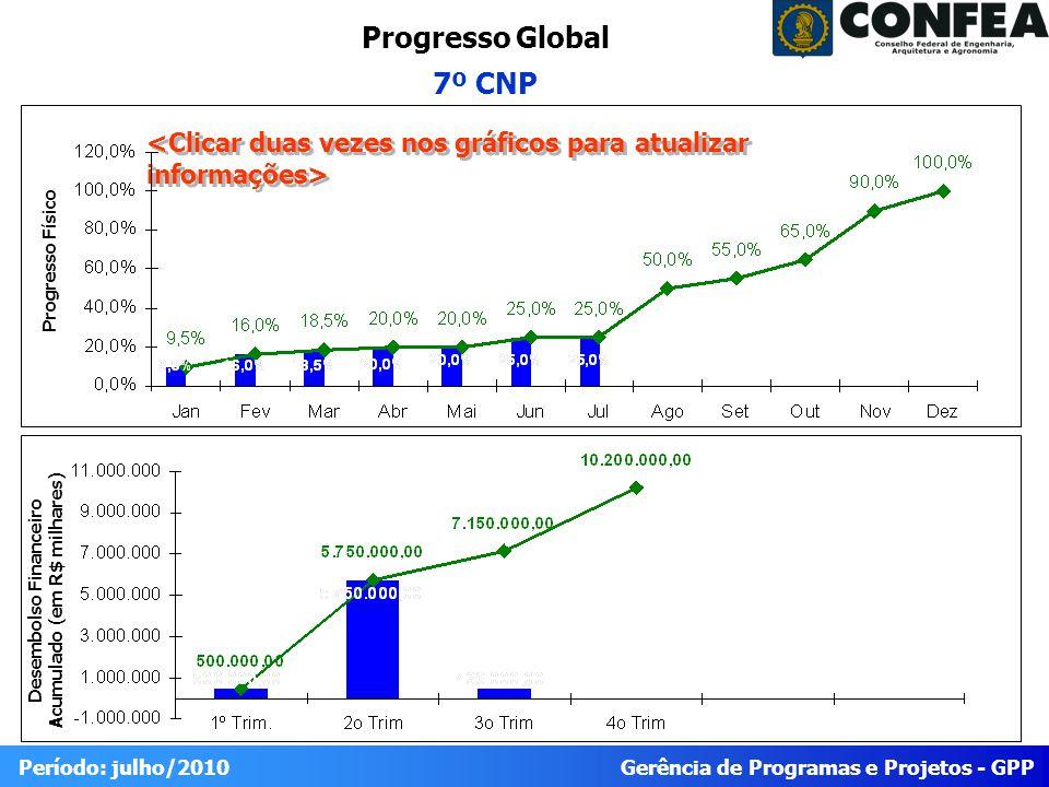 Gerência de Programas e Projetos - GPP Período: julho/2010 Progresso Global 7º CNP Desembolso Financeiro Acumulado (em R$ milhares) Progresso Físico