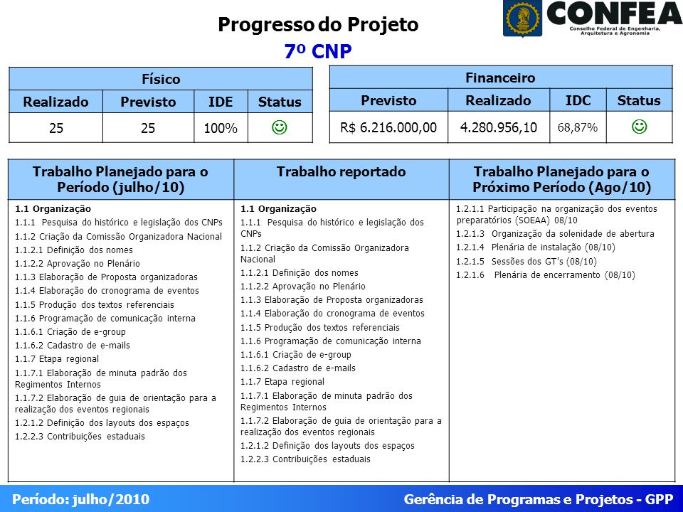 Gerência de Programas e Projetos - GPP Período: julho/2010 Progresso do Projeto 7º CNP Físico RealizadoPrevistoIDEStatus 25 100% Trabalho Planejado pa