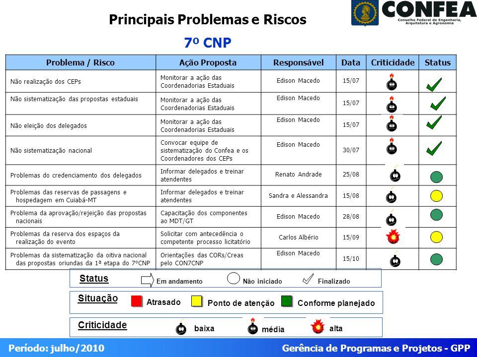 Gerência de Programas e Projetos - GPP Período: julho/2010 Problema / RiscoAção PropostaResponsávelDataCriticidadeStatus Não realização dos CEPs Monit