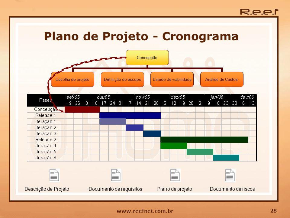 28 www.reefnet.com.br Plano de Projeto - Cronograma Descrição de ProjetoDocumento de requisitosDocumento de riscosPlano de projeto